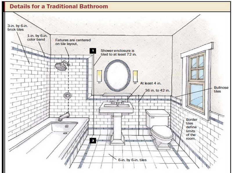 How To Measure Your Bathroom Before You Remodel Luxury Living Inspiration Bathroom Design Layouts Exterior